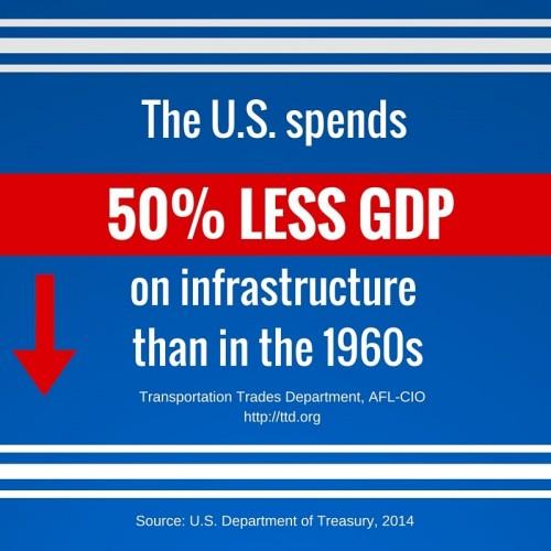 square GDP